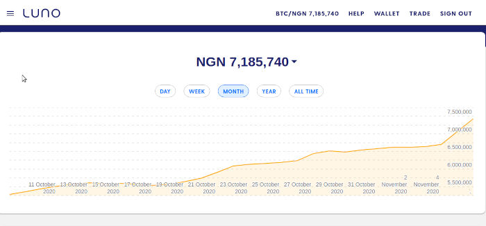 Bitcoin Price Rises Beyond 7 million naira
