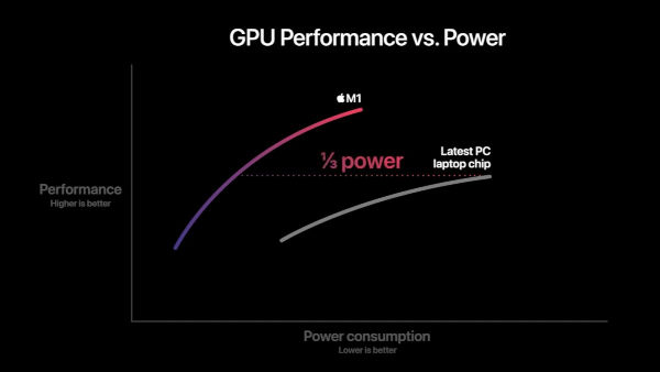 The octa core GPU similarly trounces previous PC chips used by Apple