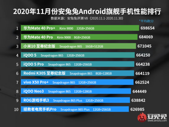 Antutu November 2020 Android Flagships
