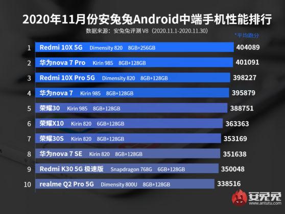Antutu November 2020 Android mid rangers