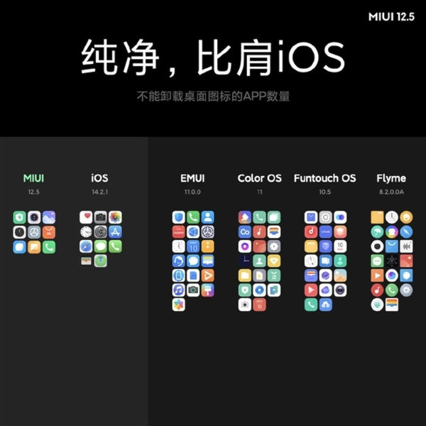 MIUI 12.5 and other UIs