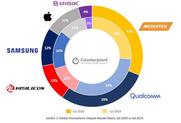MediaTek Is World First Smartphone Chip Manufacturer