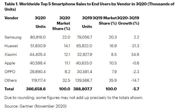 Samsung Leads Smartphone Market In Q3 2020 Report