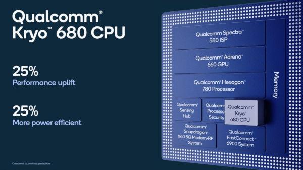Snapdragon 888 5G CPU 2