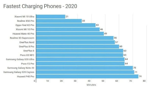 The Top 15 Fastest Charging Smartphones Of In 2020