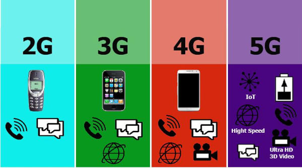 2G to 5G network