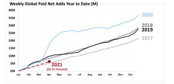 Netflix Surpasses Record 200 Million Paid Subscribers Milestone in 2020 1
