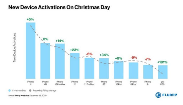 New Device Activations Christmas Day