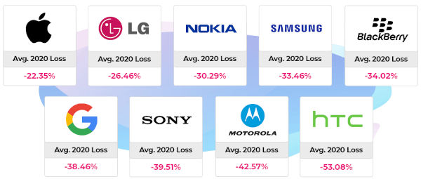Price Of Android Smartphone After Purchase Drop 1