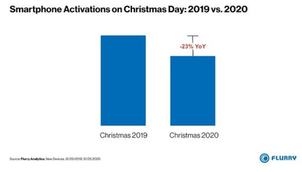 Smartphone Activations On Christmas 2019 vs 2020
