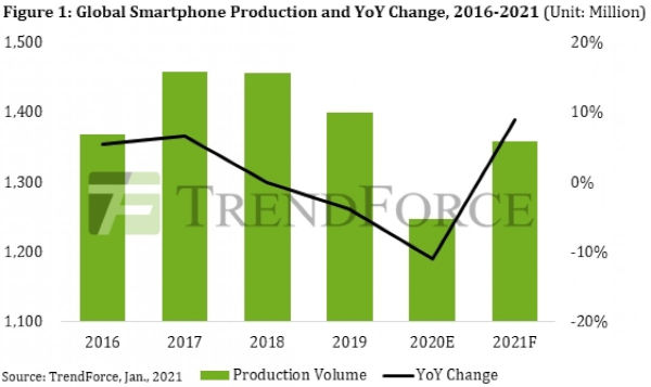 Smartphone Production Dropped By 11 in 2020