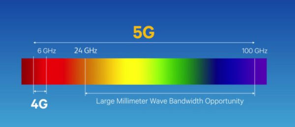 What are 5G bands