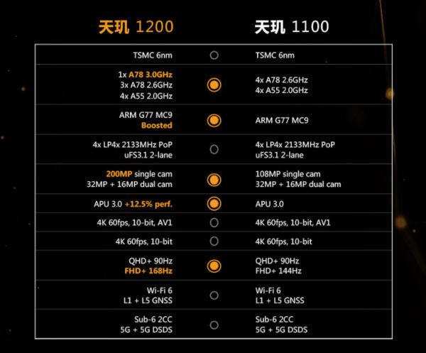DImensity 1200 vs 1100