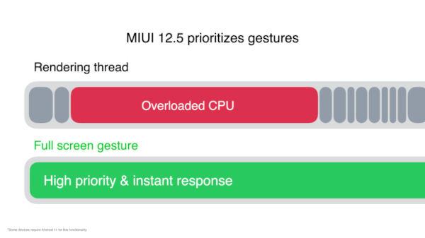 Gesture (Dedicated CPU Thread)