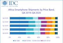 African Smartphone Market