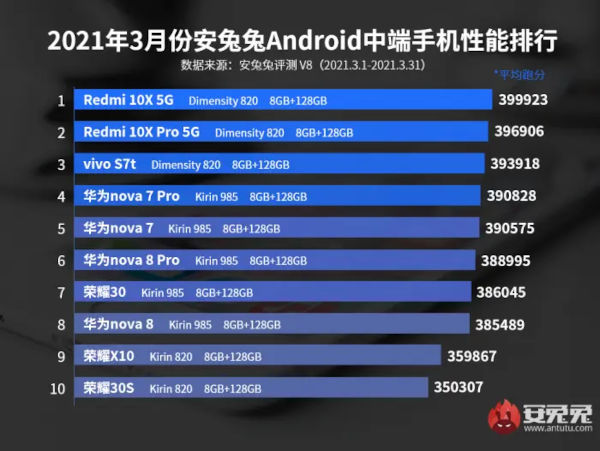 Best 10 Most Powerful Midranger Smartphone In March 2021