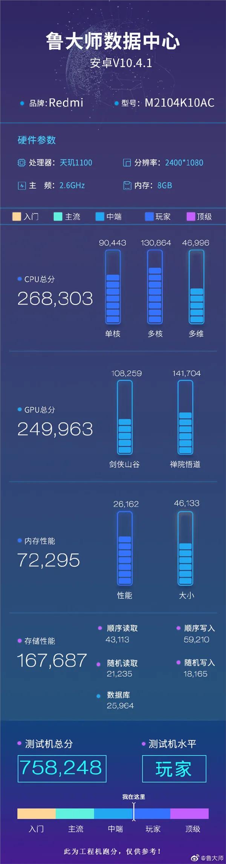 Redmi K40 Game Enhanced Edition Processor scores