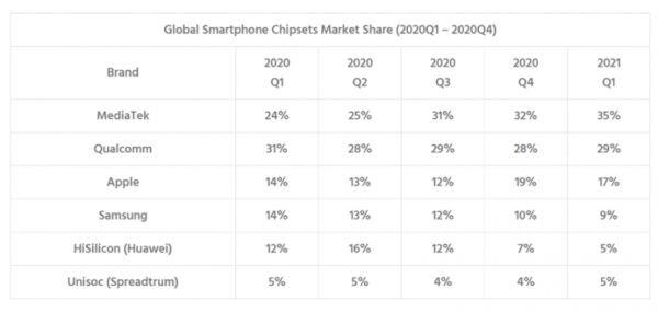 MediaTek Now Top The Chip Maker Market