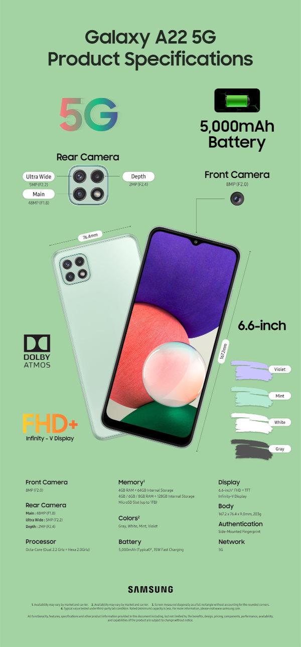Samsung Galaxy A22 5G Infographics