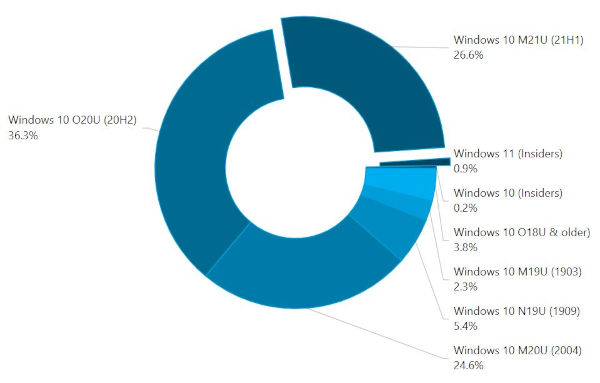 Windows 11 Is Already Installed On About 1 of PCs