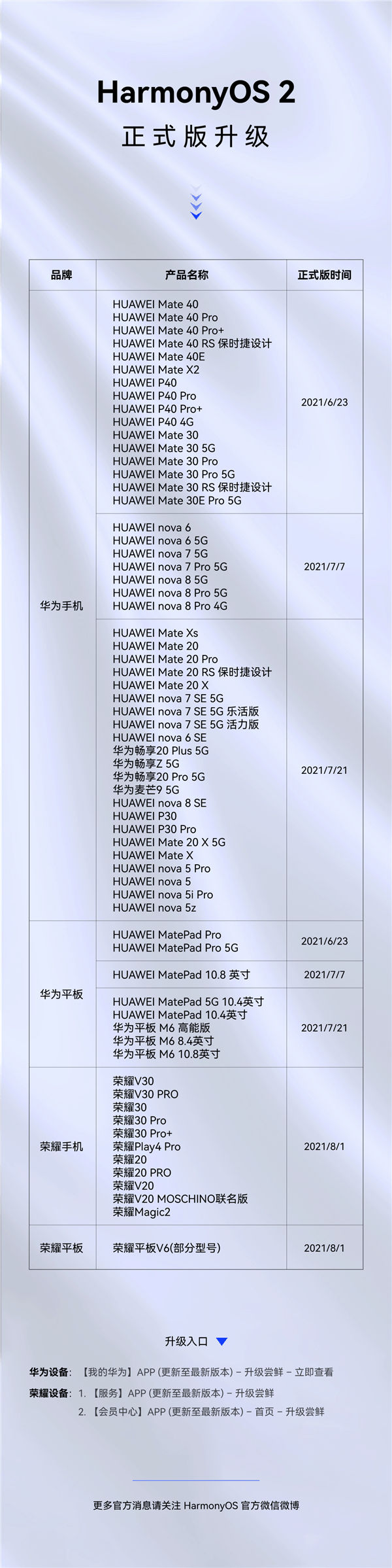 65 Smartphones Gets HarmonyOS 2 Stable Version