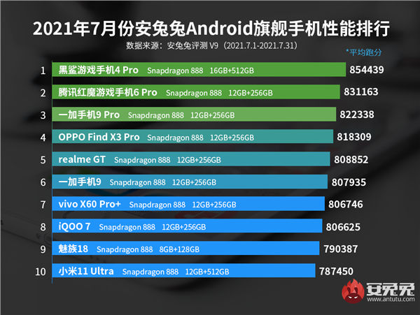 AnTuTu Top 10 for July 2021