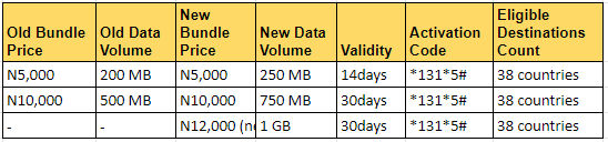 Data Only Bundles Global MTN Countries Rest of the World