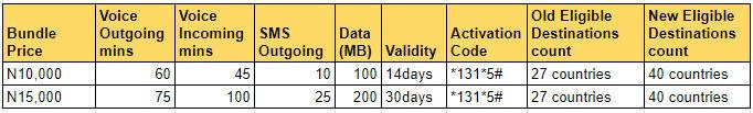 MTN Roaming Bundle Voice Data Bundles