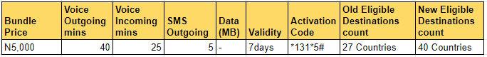 MTN Roaming Bundle Voice Only Bundle