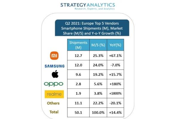 Xiaomi leads in Europe