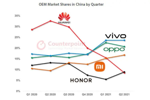 vivo Is Now The Leader In The World Largest Smartphone Market