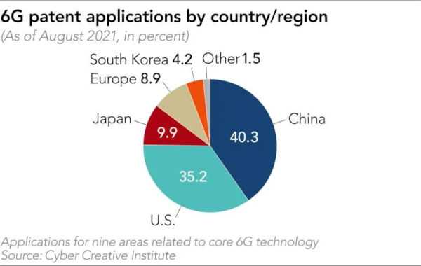 China and US dominates 6G patent applications survey reveals