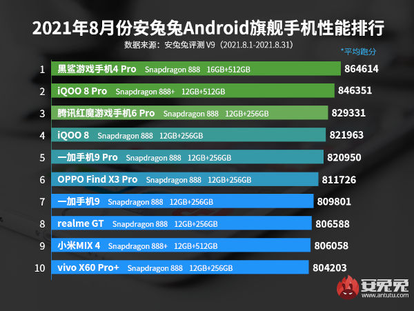 TOP 10 MOST POWERFUL FLAGSHIP SMARTPHONES IN AUGUST