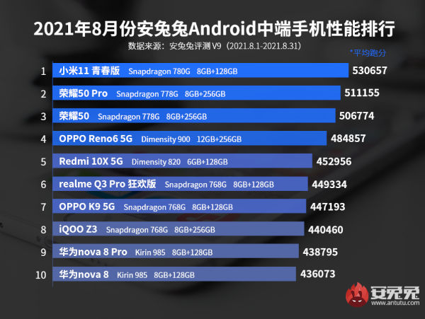 TOP 10 MOST POWERFUL MID RANGE SMARTPHONES IN AUGUST