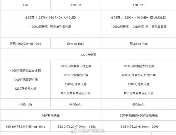 Vivo X70 series specs
